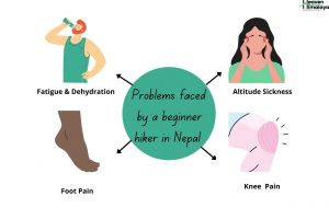 Problems Faced By a Beginner Hiker in Nepal